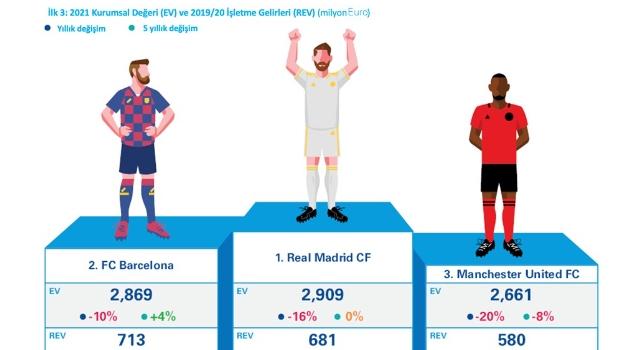 Virüsün Avrupa futboluna faturası 6,1 milyar euro