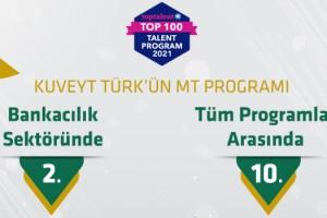 Kuveyt Türk MT finansta ikinci, tüm yetenek programlarında 10. oldu